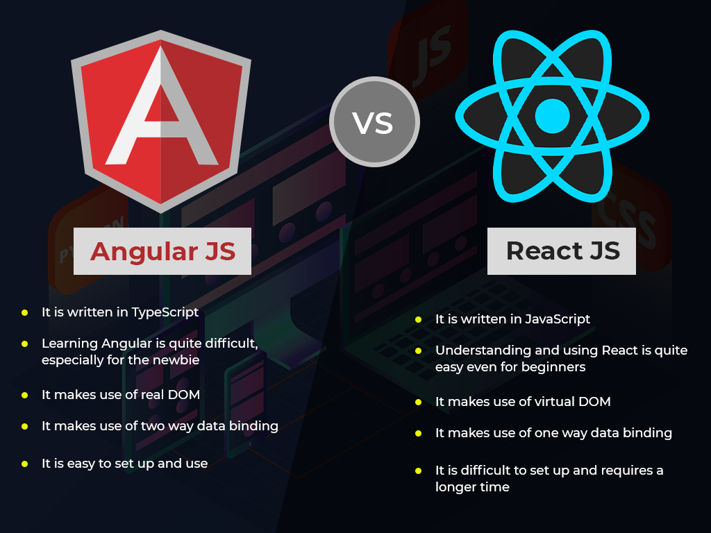 Comparison and Differences between AngularJs and ReactJs   Orange ...
